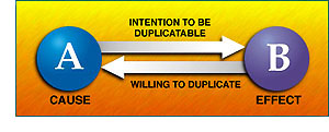 A has intention to be duplicated and B is willing to duplicate