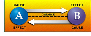 A and B have cause, distance and effect