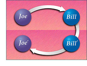 Communication goes from Joe to Bill and then from Bill' to Joe'