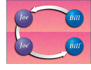 Communication goes from Bill to Joe and then from Joe' to Bill'